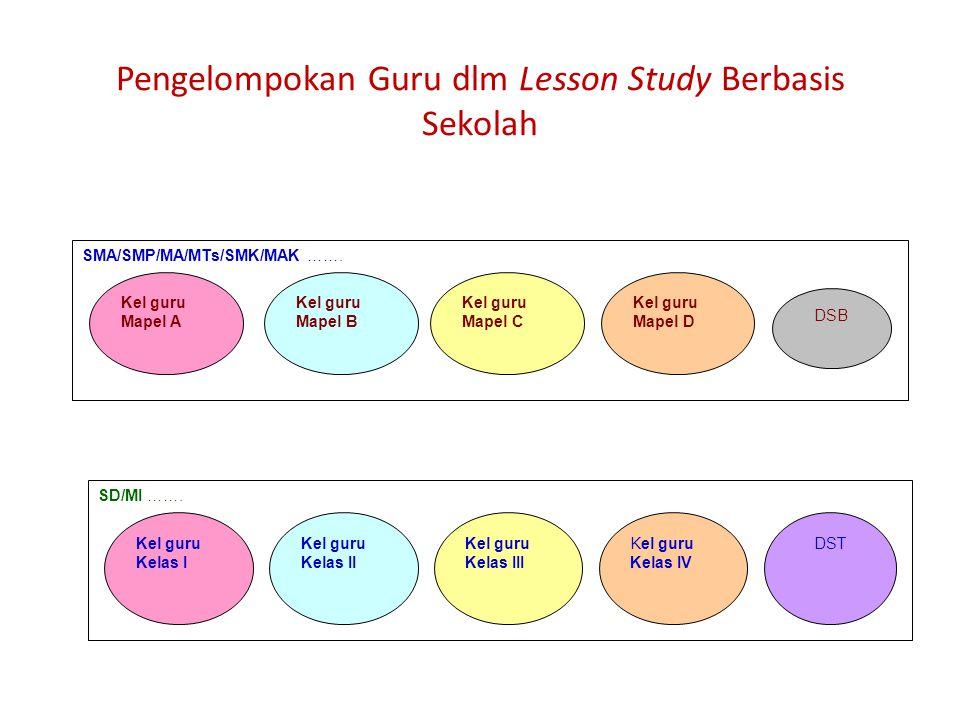 Pengelompokan Guru dlm Lesson Study Berbasis Sekolah