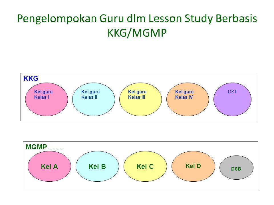 Pengelompokan Guru dlm Lesson Study Berbasis KKG/MGMP