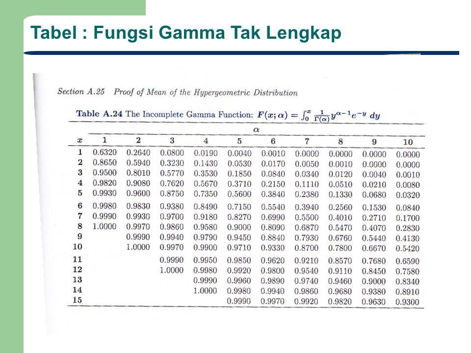 Tabel : Fungsi Gamma Tak Lengkap