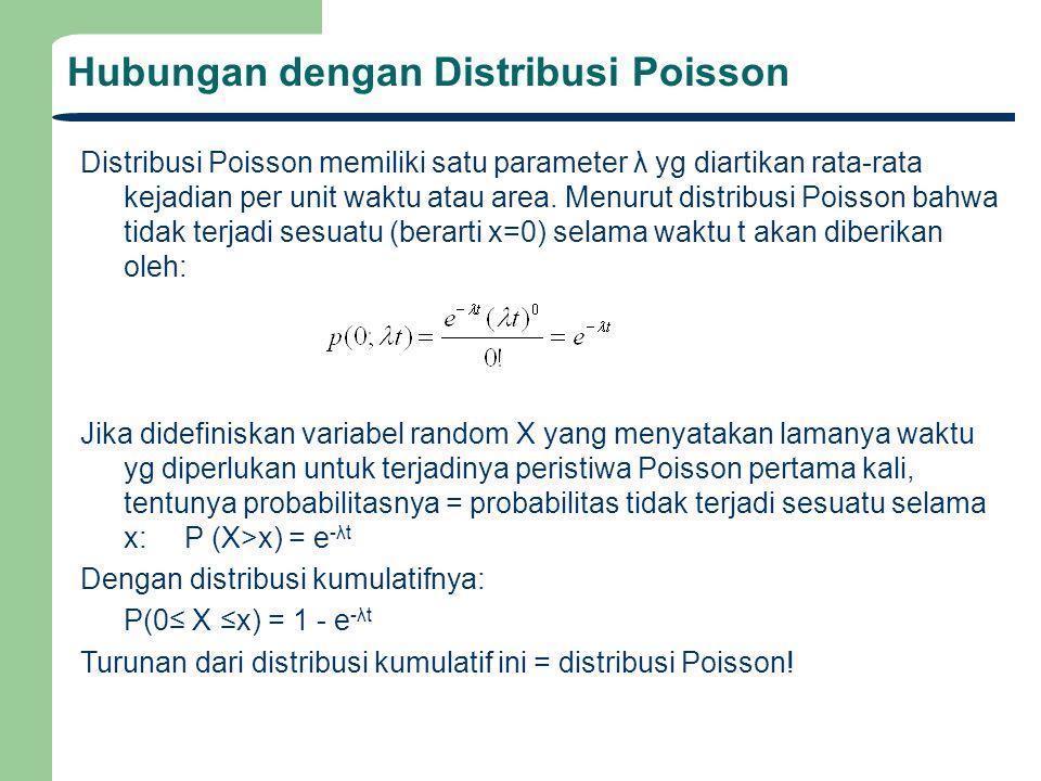 Hubungan dengan Distribusi Poisson