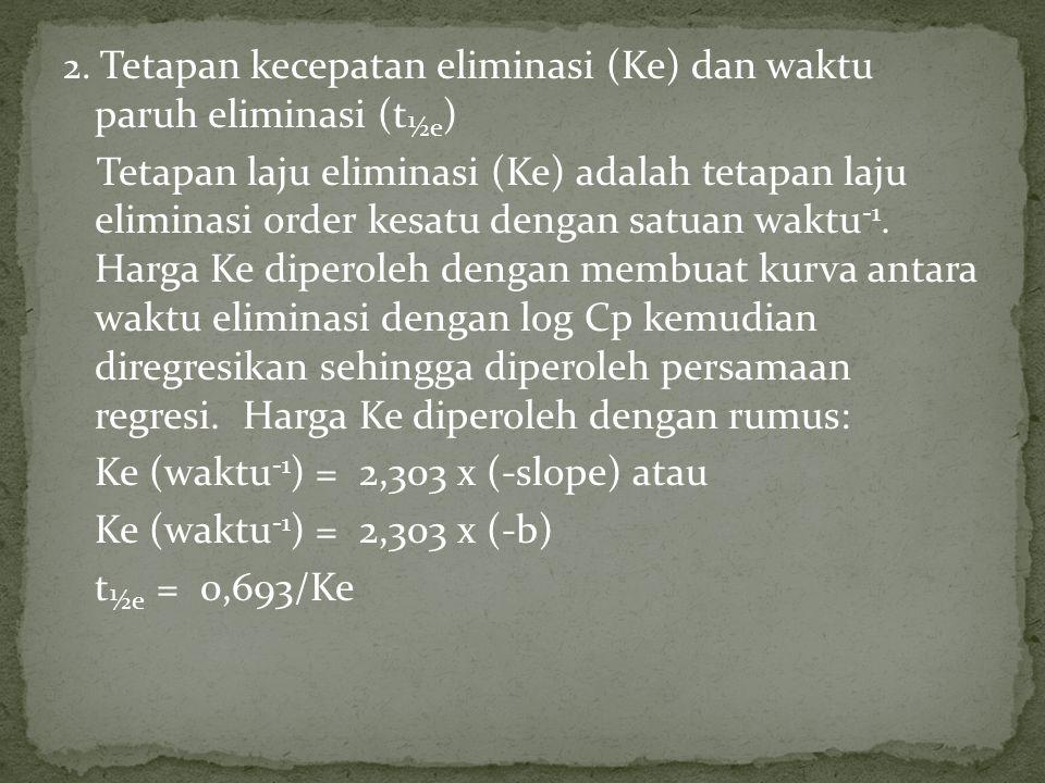 Ke (waktu-1) = 2,303 x (-slope) atau Ke (waktu-1) = 2,303 x (-b)