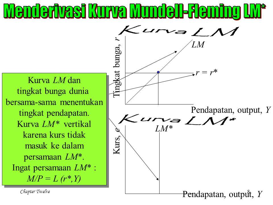 Menderivasi Kurva Mundell-Fleming LM*