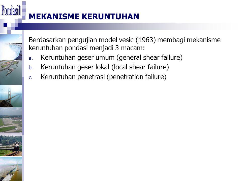 Pondasi1 MEKANISME KERUNTUHAN. Berdasarkan pengujian model vesic (1963) membagi mekanisme keruntuhan pondasi menjadi 3 macam: