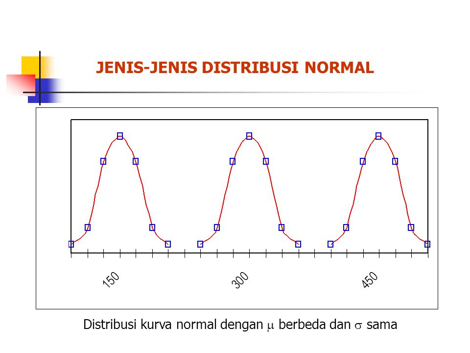 JENIS-JENIS DISTRIBUSI NORMAL