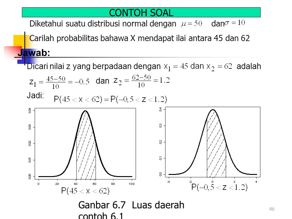 Ganbar 6.7 Luas daerah contoh 6.1