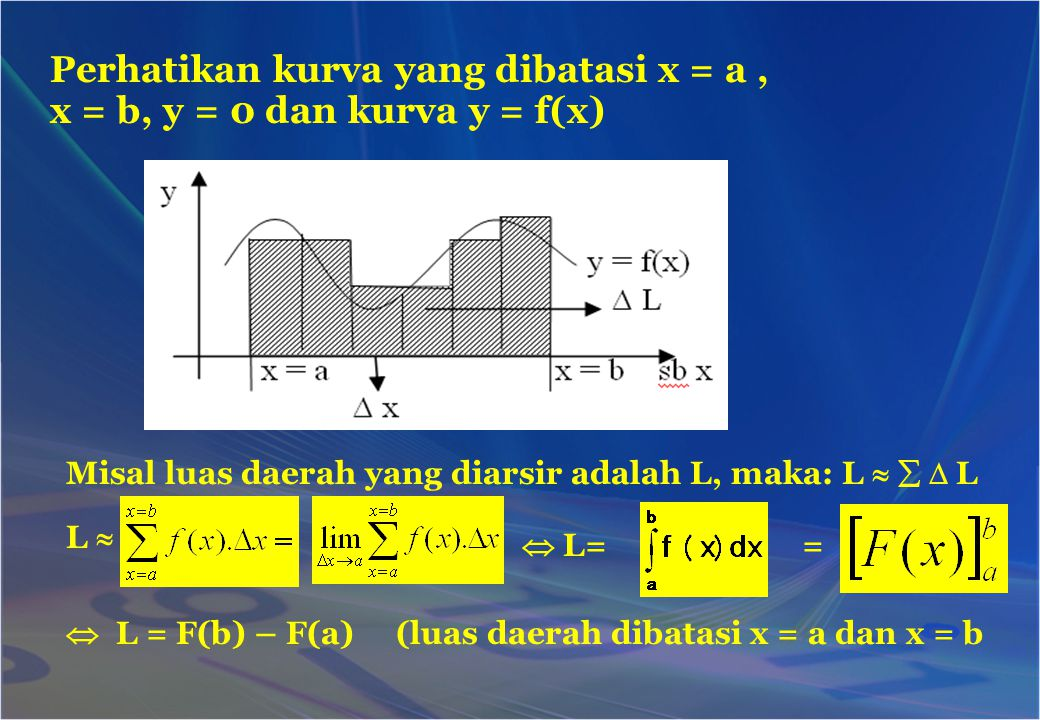 Perhatikan kurva yang dibatasi x = a , x = b, y = 0 dan kurva y = f(x)
