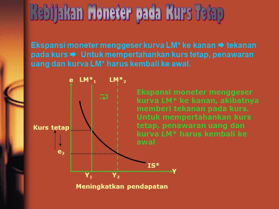Kebijakan Moneter pada Kurs Tetap