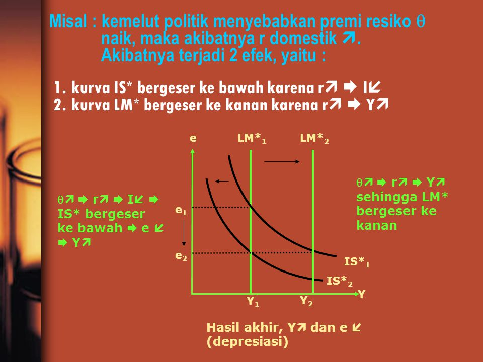 Misal : kemelut politik menyebabkan premi resiko  naik, maka akibatnya r domestik . Akibatnya terjadi 2 efek, yaitu :