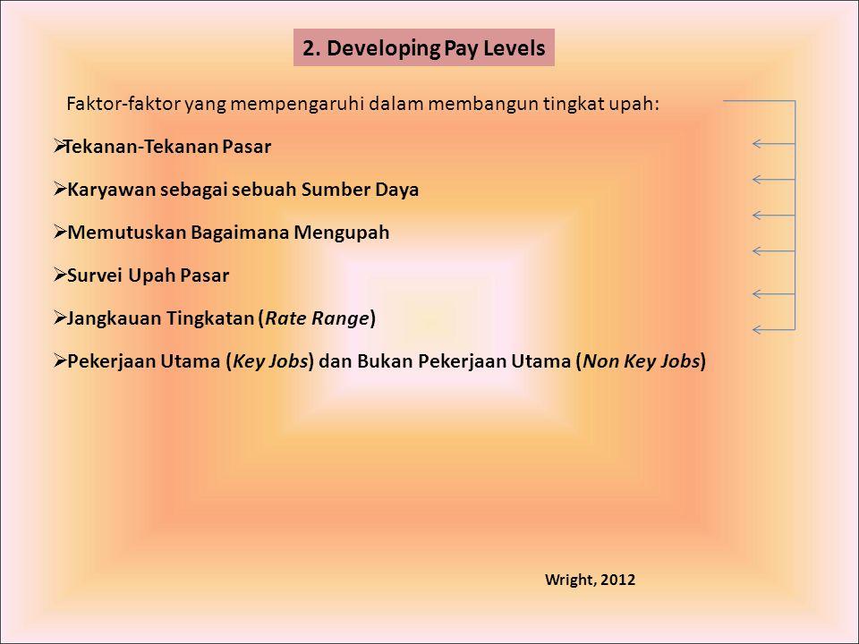 2. Developing Pay Levels Faktor-faktor yang mempengaruhi dalam membangun tingkat upah: Tekanan-Tekanan Pasar.