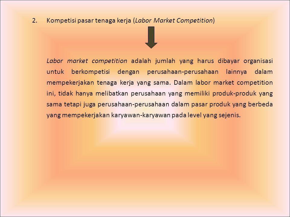Kompetisi pasar tenaga kerja (Labor Market Competition)