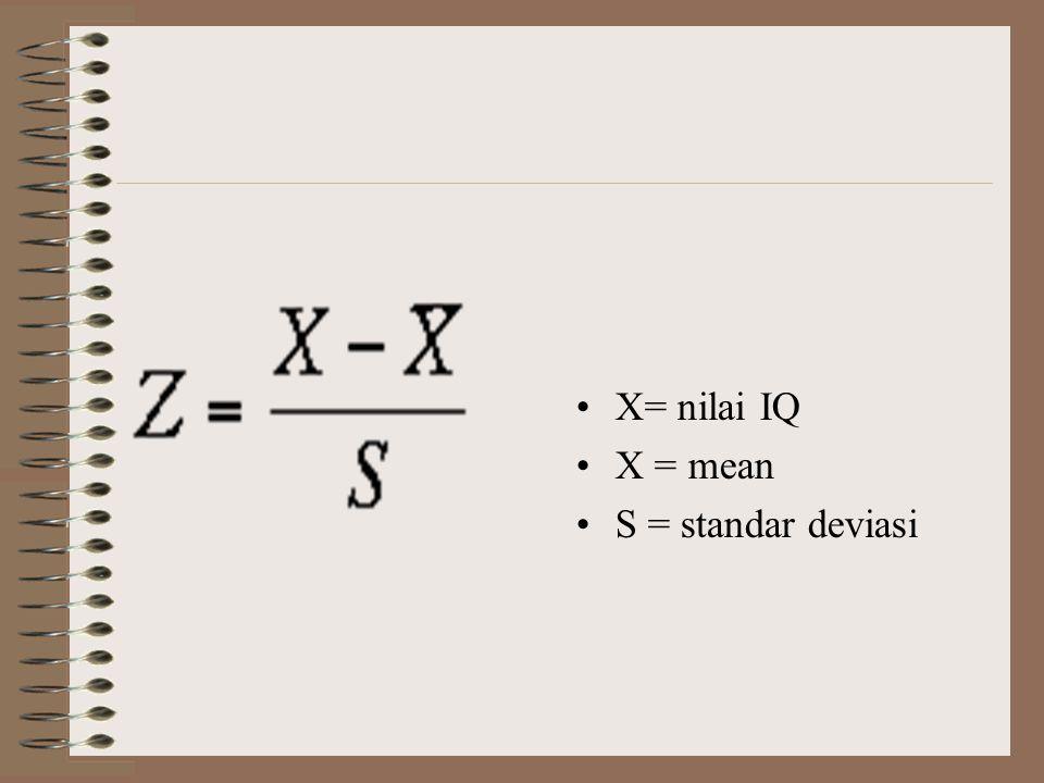 X= nilai IQ X = mean S = standar deviasi