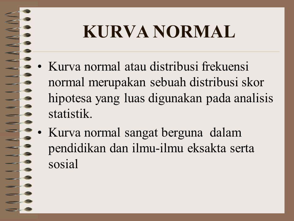 KURVA NORMAL Kurva normal atau distribusi frekuensi normal merupakan sebuah distribusi skor hipotesa yang luas digunakan pada analisis statistik.