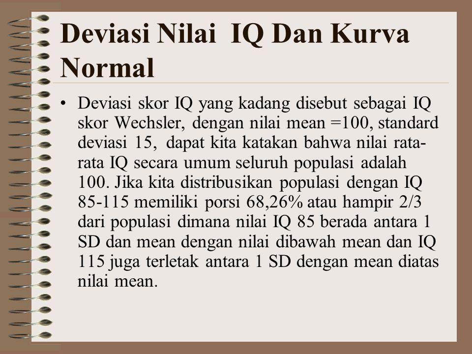 Deviasi Nilai IQ Dan Kurva Normal