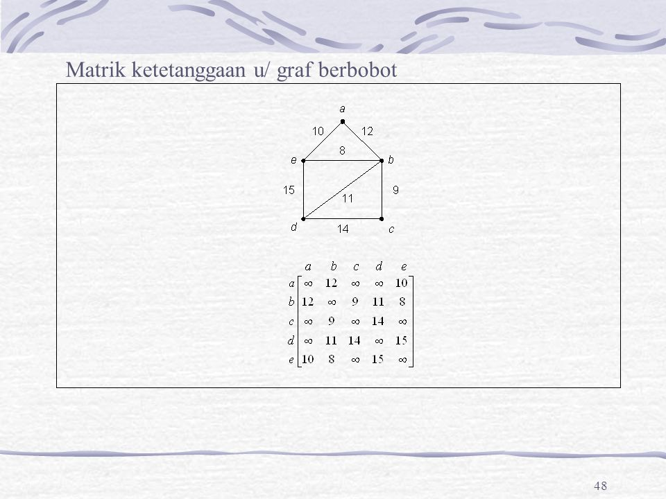 Matrik ketetanggaan u/ graf berbobot
