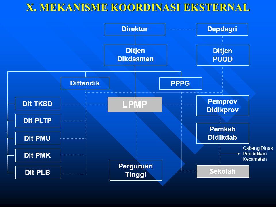 X. MEKANISME KOORDINASI EKSTERNAL