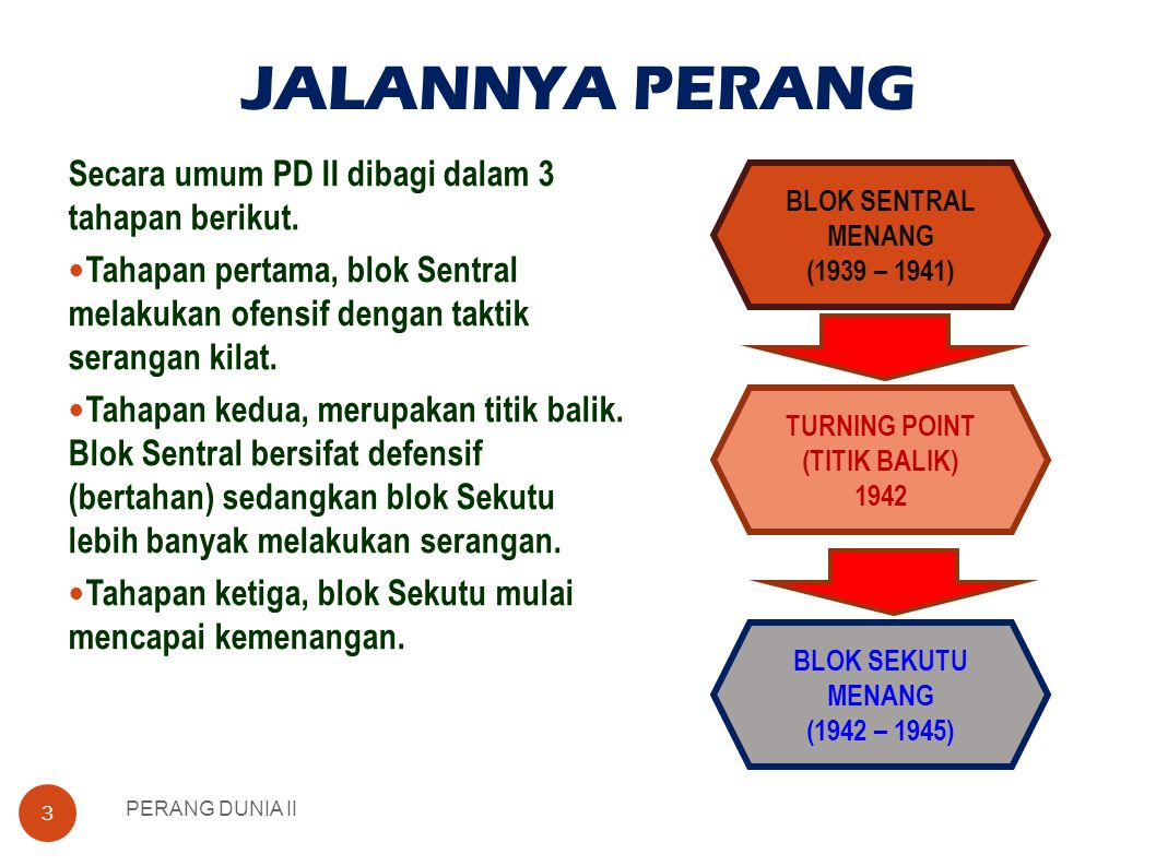 TURNING POINT (TITIK BALIK)