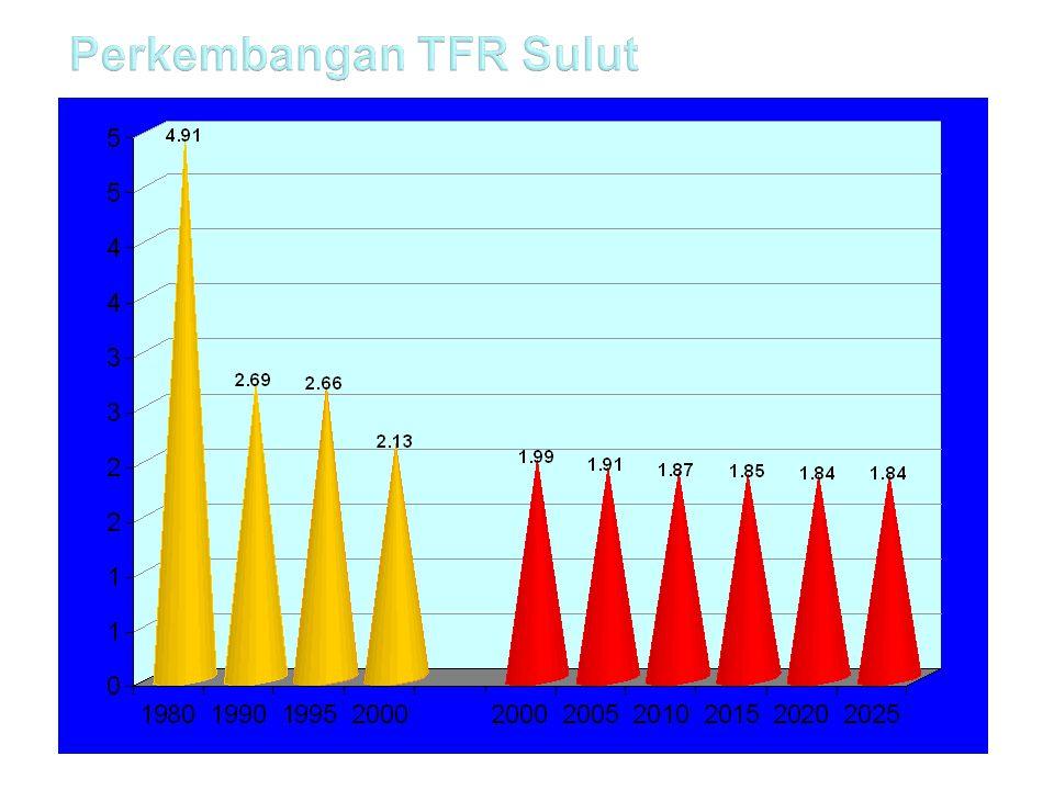 Perkembangan TFR Sulut
