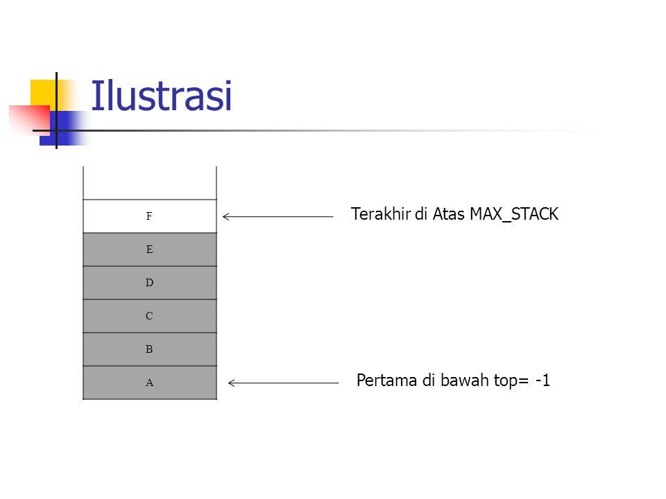 Ilustrasi Terakhir di Atas MAX_STACK Pertama di bawah top= -1 F E D C