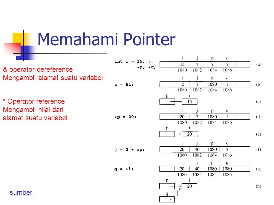 Memahami Pointer & operator dereference
