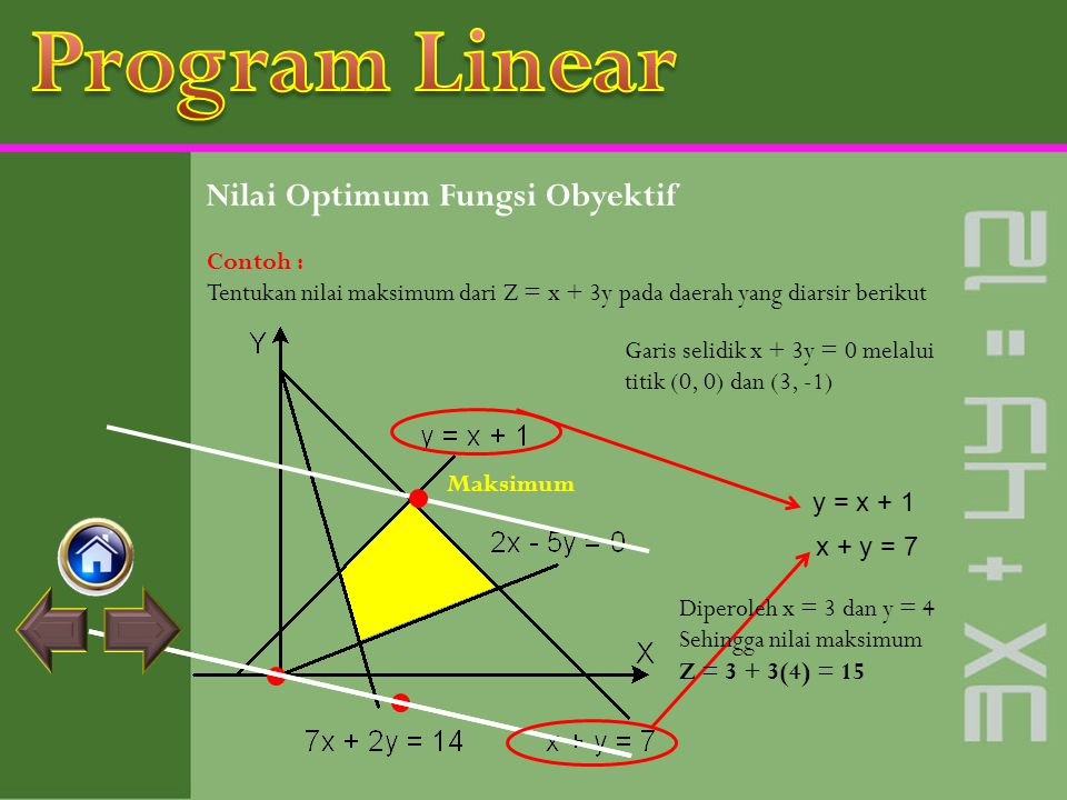 Program Linear Nilai Optimum Fungsi Obyektif Contoh :
