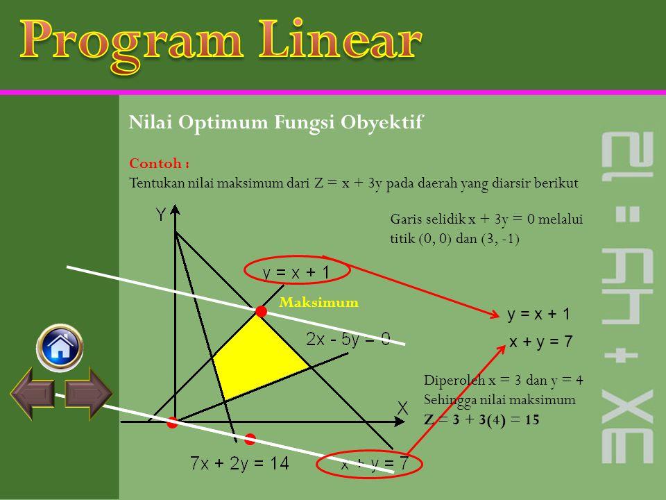 Program Linear Nilai Optimum Fungsi Obyektif Contoh :