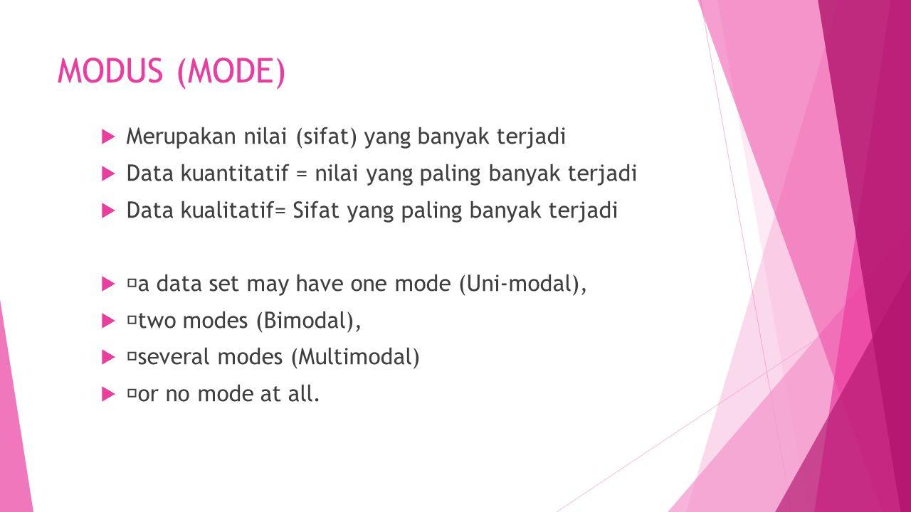 MODUS (MODE) Merupakan nilai (sifat) yang banyak terjadi