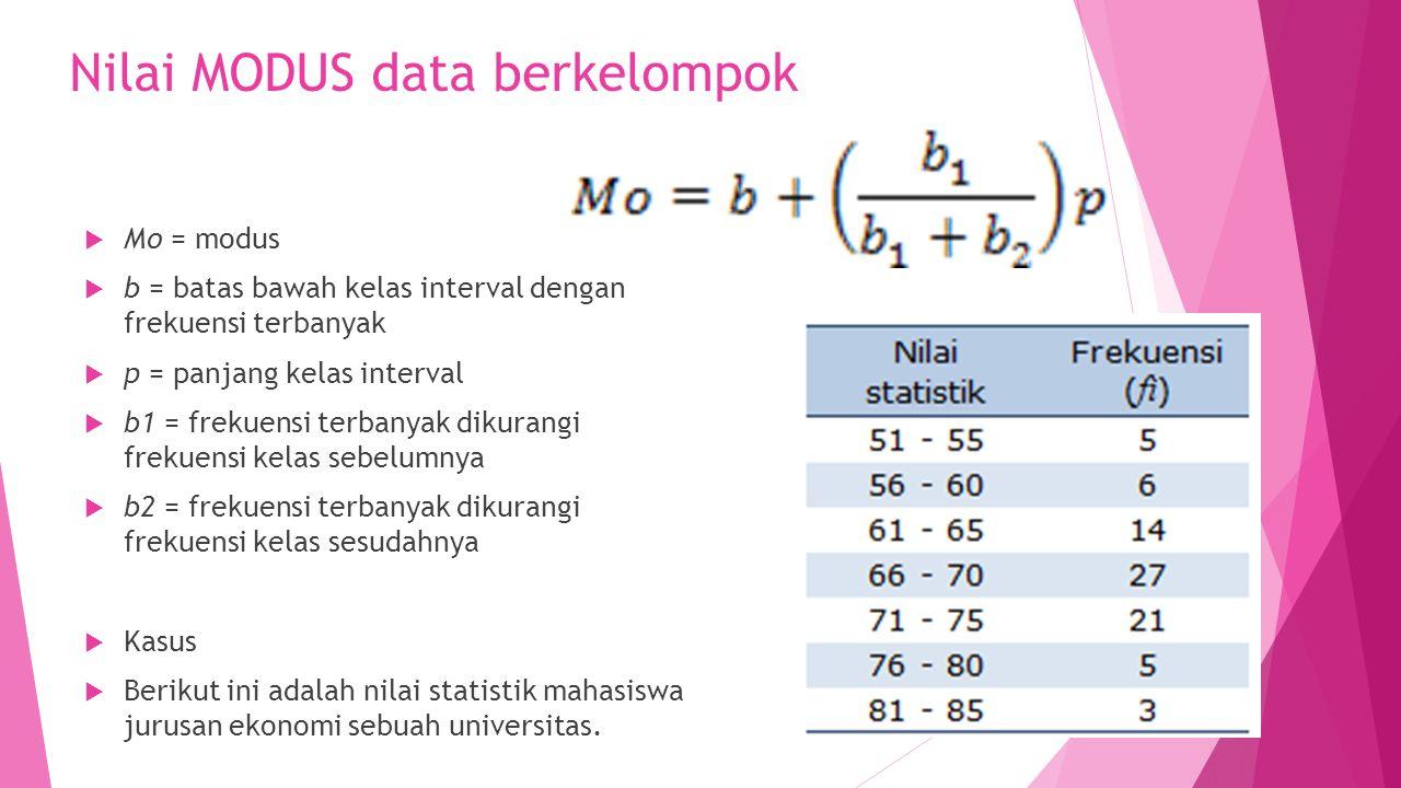 Nilai MODUS data berkelompok