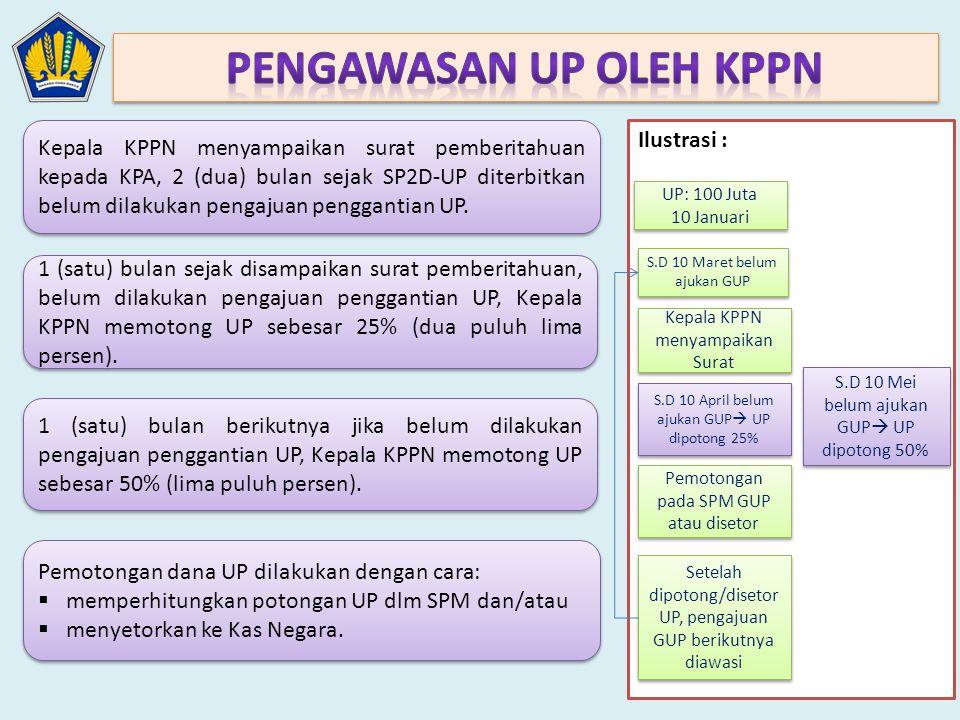 Pengawasan UP oleh KPPN