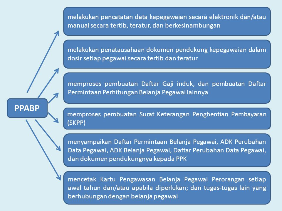 melakukan pencatatan data kepegawaian secara elektronik dan/atau manual secara tertib, teratur, dan berkesinambungan