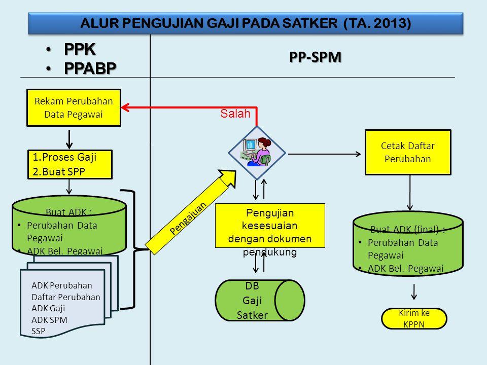 ALUR PENGUJIAN GAJI PADA SATKER (TA. 2013)