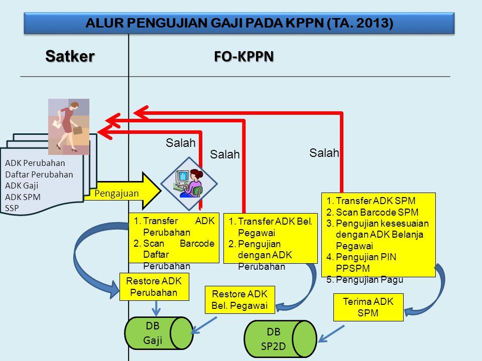 ALUR PENGUJIAN GAJI PADA KPPN (TA. 2013)