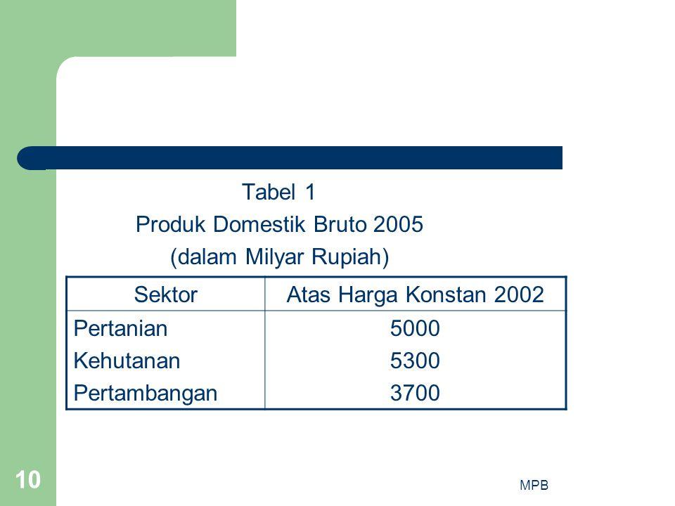 Tabel 1 Produk Domestik Bruto 2005 (dalam Milyar Rupiah) Sektor