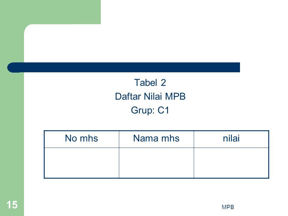 Tabel 2 Daftar Nilai MPB Grup: C1 No mhs Nama mhs nilai MPB