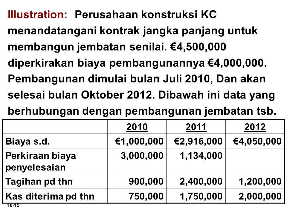 Illustration: Perusahaan konstruksi KC menandatangani kontrak jangka panjang untuk membangun jembatan senilai. €4,500,000 diperkirakan biaya pembangunannya €4,000,000. Pembangunan dimulai bulan Juli 2010, Dan akan selesai bulan Oktober 2012. Dibawah ini data yang berhubungan dengan pembangunan jembatan tsb.