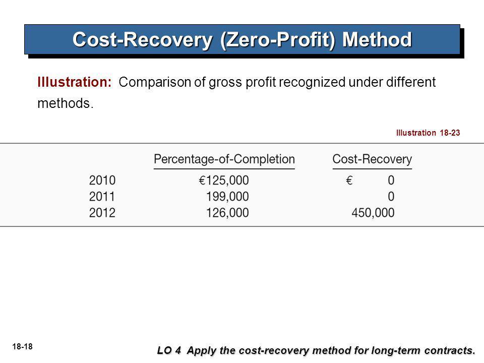Cost-Recovery (Zero-Profit) Method