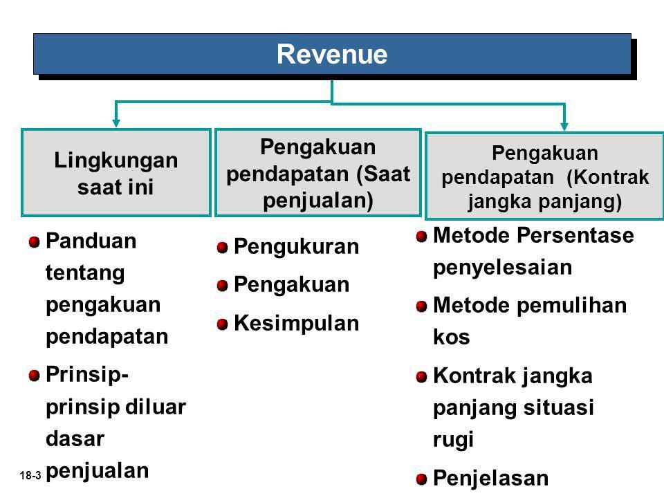 Revenue Pengakuan pendapatan (Saat penjualan) Lingkungan saat ini