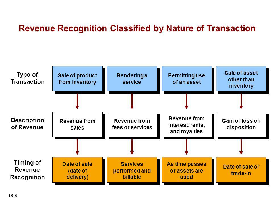 Revenue Recognition Classified by Nature of Transaction