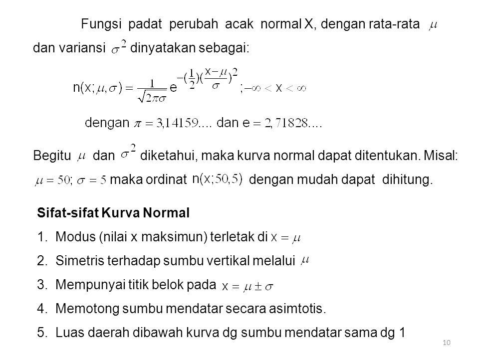 Fungsi padat perubah acak normal X, dengan rata-rata dan variansi dinyatakan sebagai: