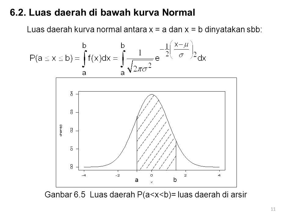 6.2. Luas daerah di bawah kurva Normal