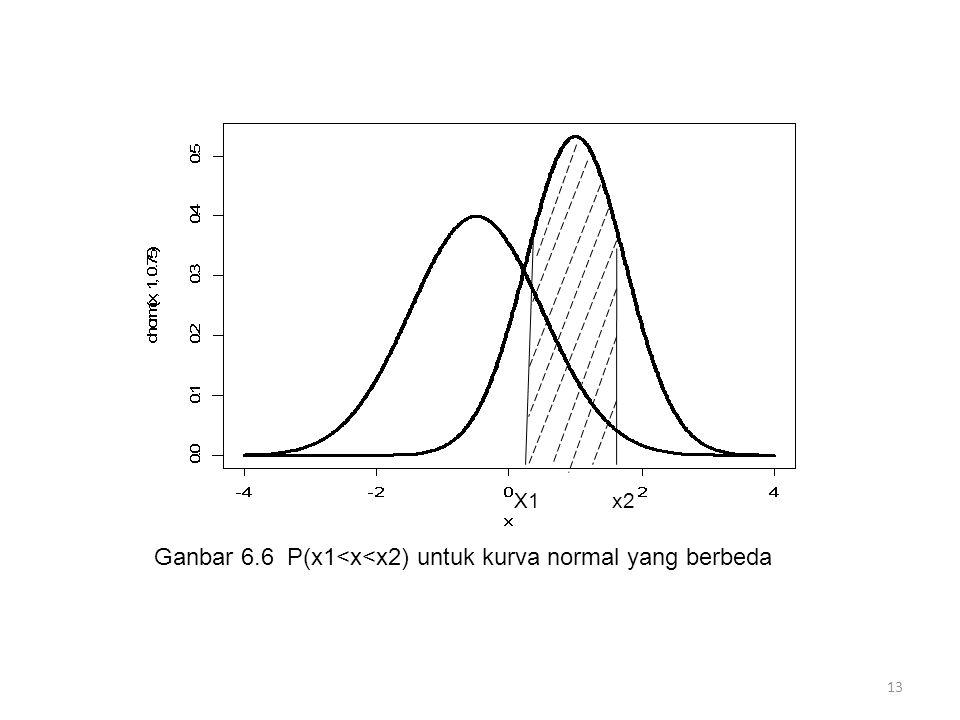 Ganbar 6.6 P(x1<x<x2) untuk kurva normal yang berbeda