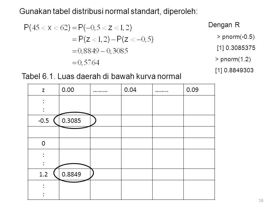 Gunakan tabel distribusi normal standart, diperoleh: