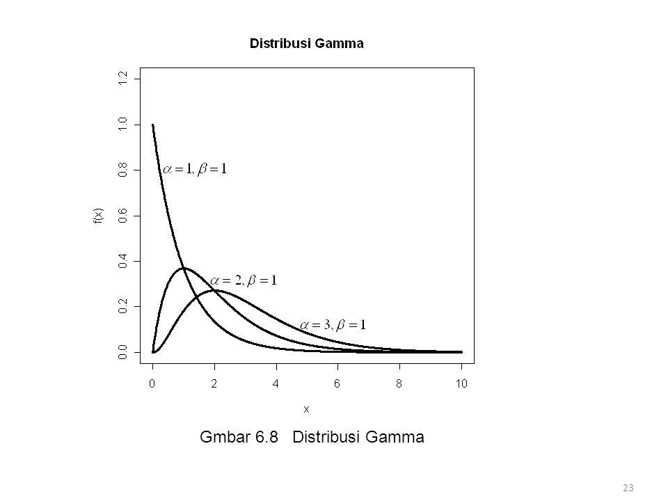 Gmbar 6.8 Distribusi Gamma