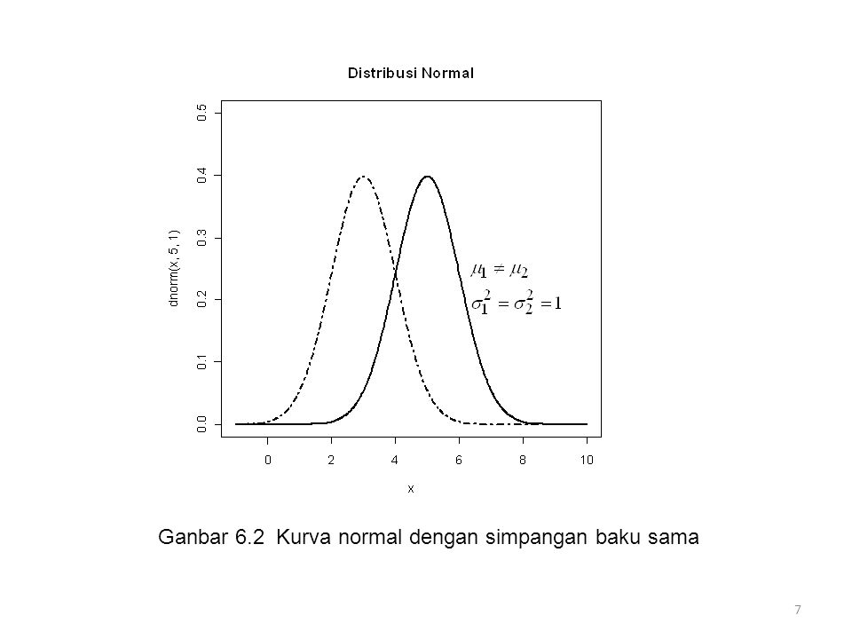 Ganbar 6.2 Kurva normal dengan simpangan baku sama