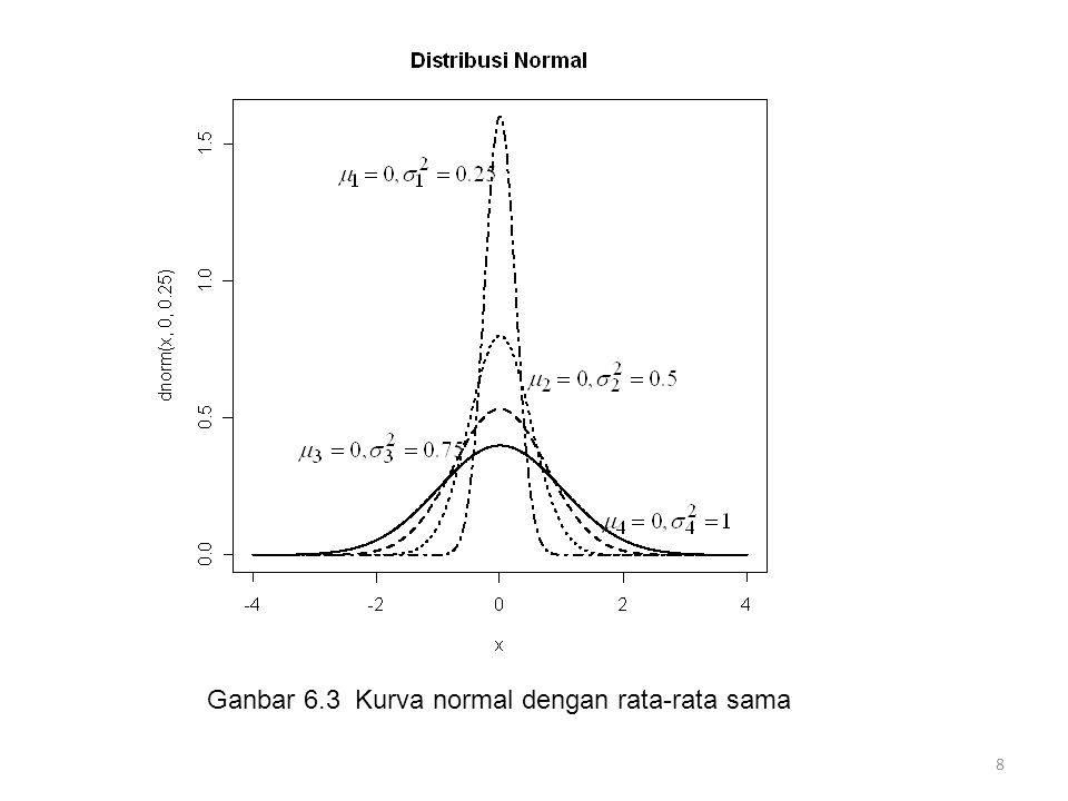 Ganbar 6.3 Kurva normal dengan rata-rata sama
