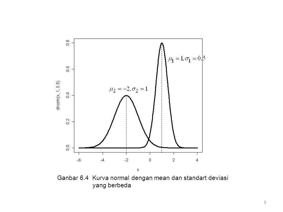 Ganbar 6.4 Kurva normal dengan mean dan standart deviasi