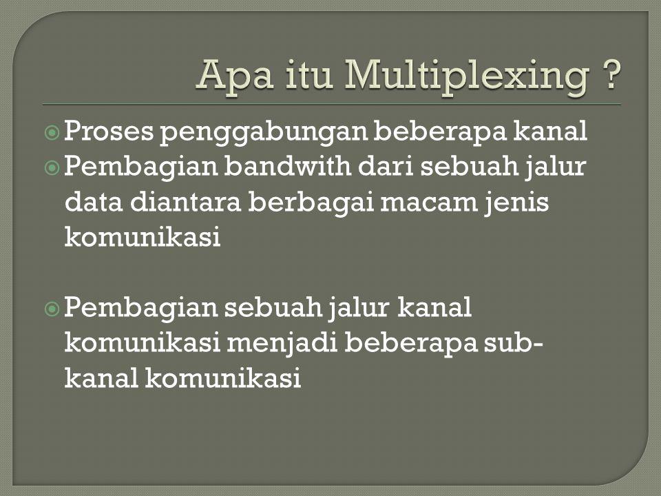 Apa itu Multiplexing Proses penggabungan beberapa kanal