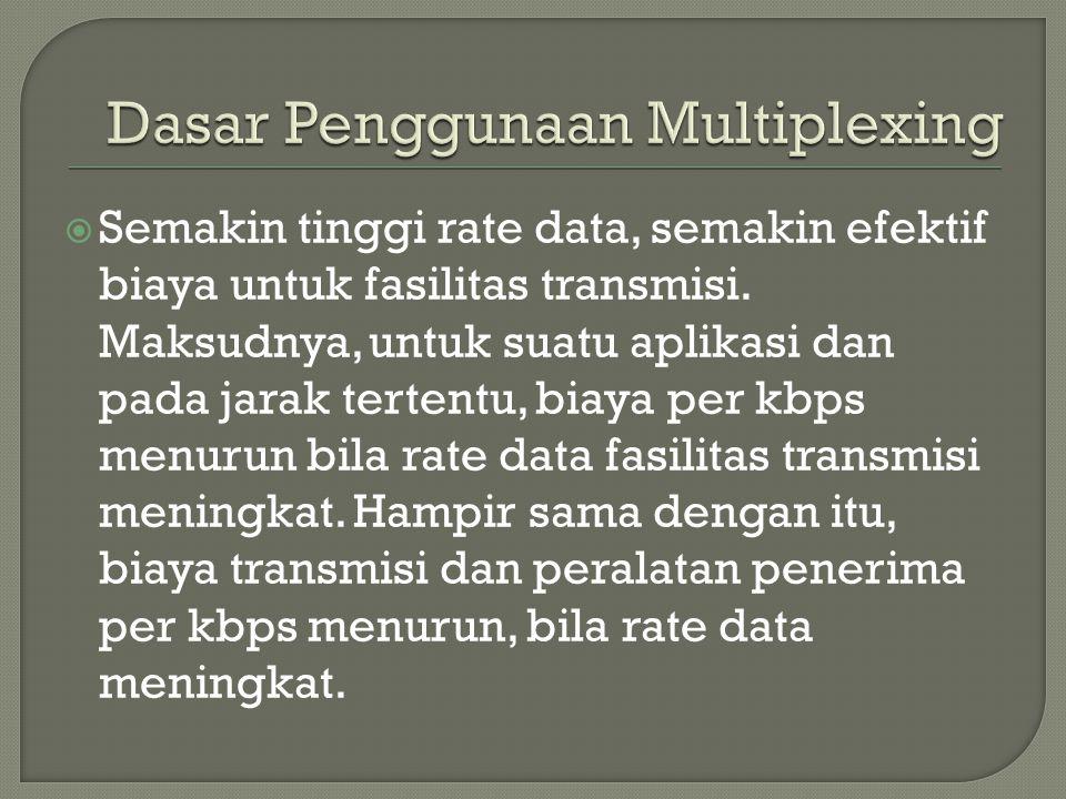 Dasar Penggunaan Multiplexing