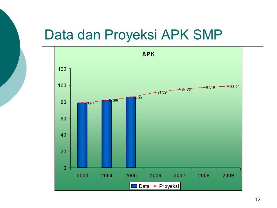 Data dan Proyeksi APK SMP