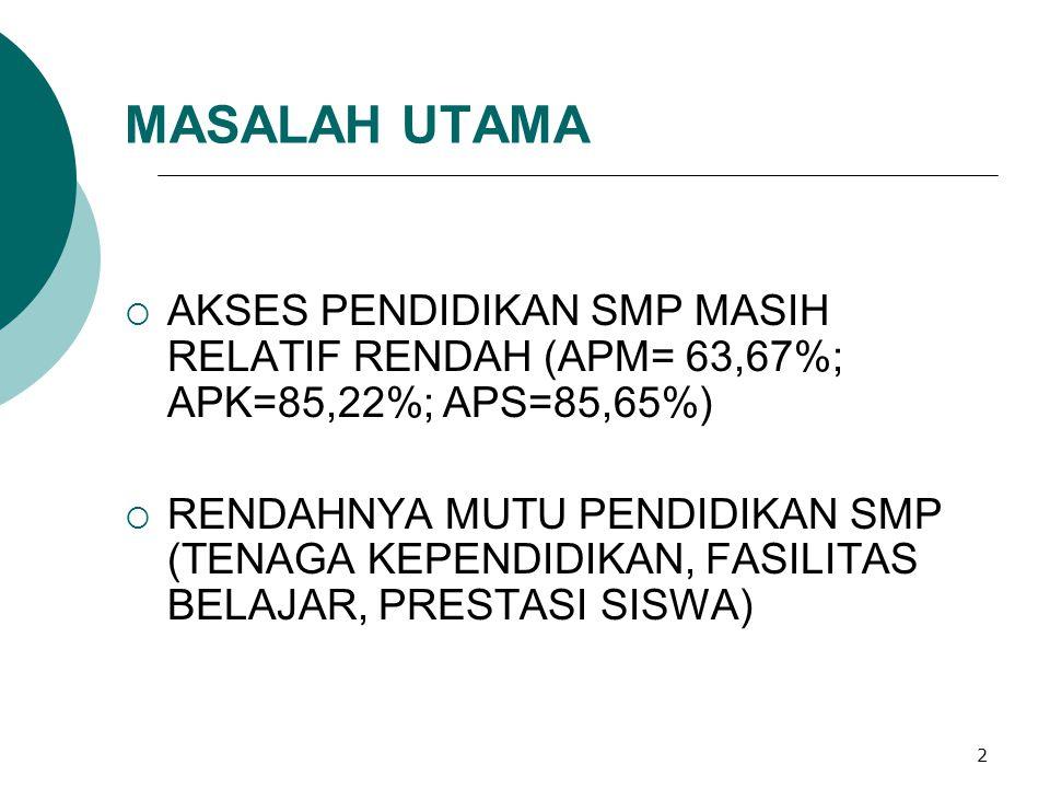 MASALAH UTAMA AKSES PENDIDIKAN SMP MASIH RELATIF RENDAH (APM= 63,67%; APK=85,22%; APS=85,65%)