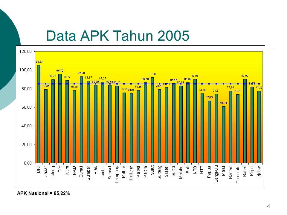 Data APK Tahun 2005 APK Nasional = 85,22%